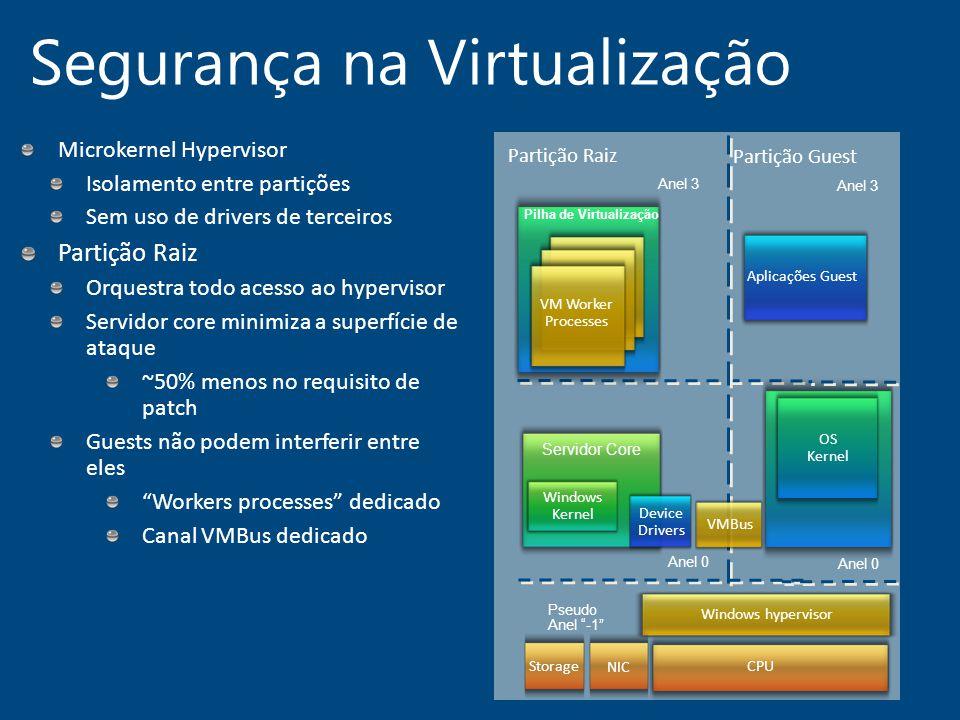Segurança na Virtualização Windows Kernel Servidor Core Pilha de Virtualização Device Drivers Windows hypervisor VM Worker Processes Partição Guest An