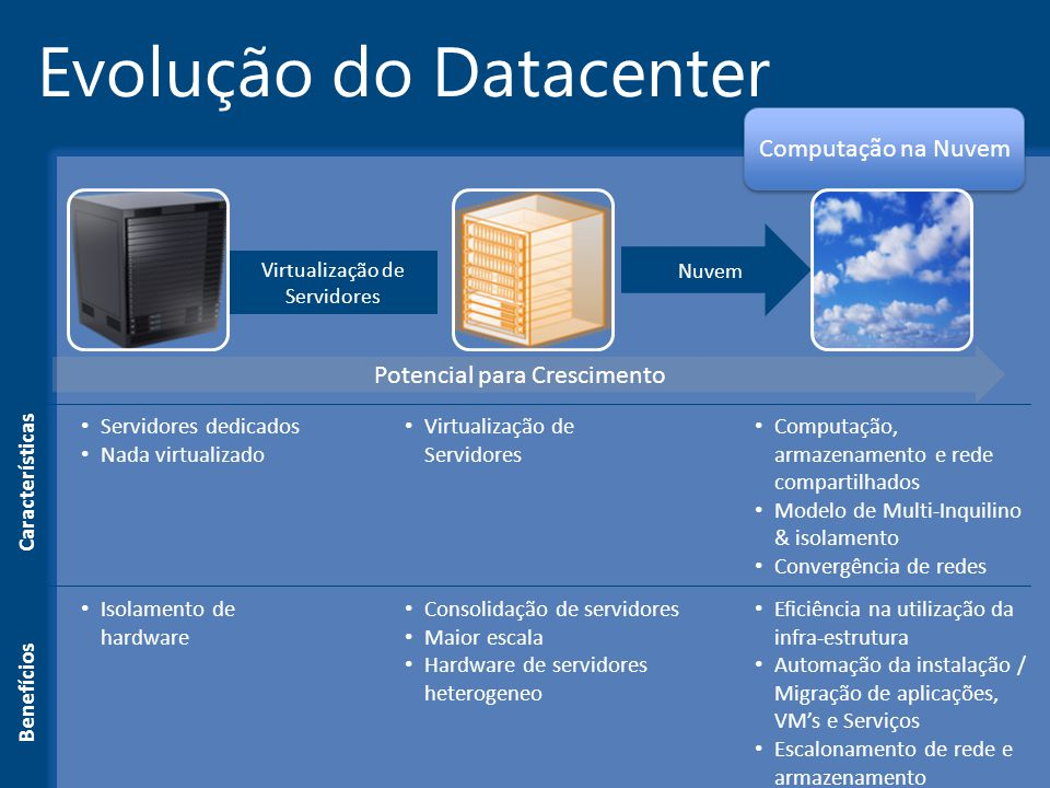 Evolução do Datacenter Microsoft Confidential4 Computação na Nuvem Virtualização de Servidores Computação, armazenamento e rede compartilhados Modelo
