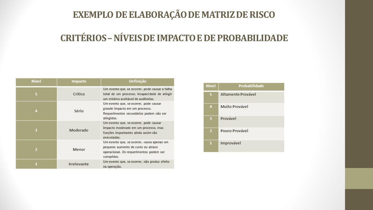 EXEMPLO DE ELABORAÇÃO DE MATRIZ DE RISCO CRITÉRIOS – NÍVEIS DE IMPACTO E DE PROBABILIDADE NívelImpactoDefinição 5Crítico Um evento que, se ocorrer, pode causar a falha total de um processo.