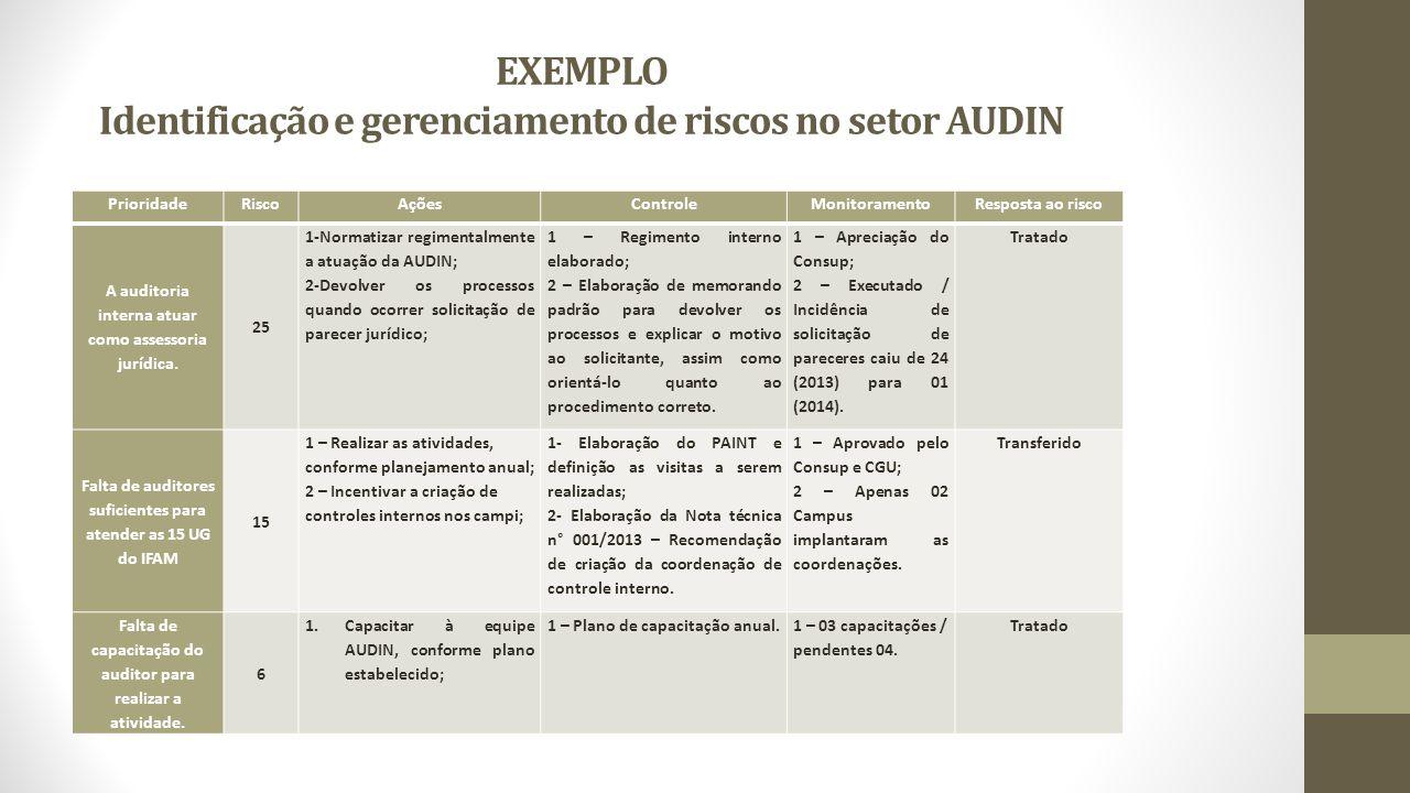 EXEMPLO Identificação e gerenciamento de riscos no setor AUDIN PrioridadeRiscoAçõesControleMonitoramentoResposta ao risco A auditoria interna atuar como assessoria jurídica.