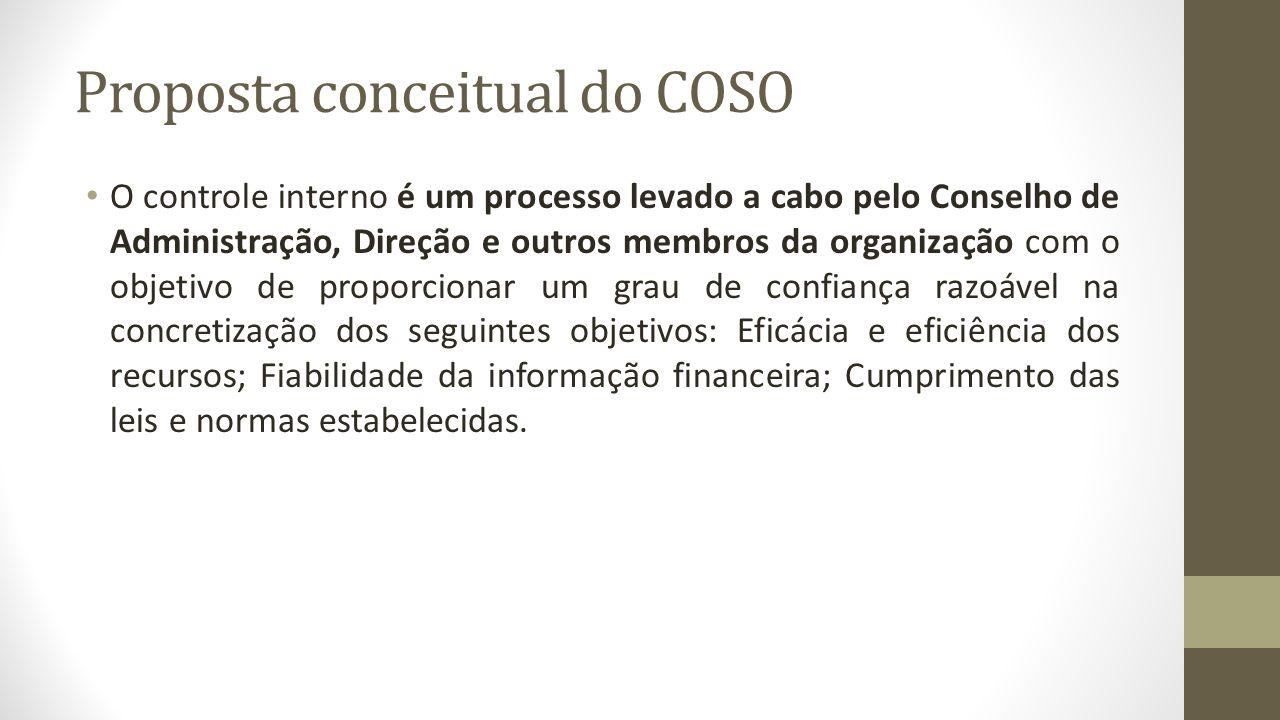Componentes do sistema de Controle Interno a) Ambiente de controle; B) AVALIAÇÃO DE RISCO; C) Procedimento de controle; d) Informação e comunicação; e e) Monitoramento.