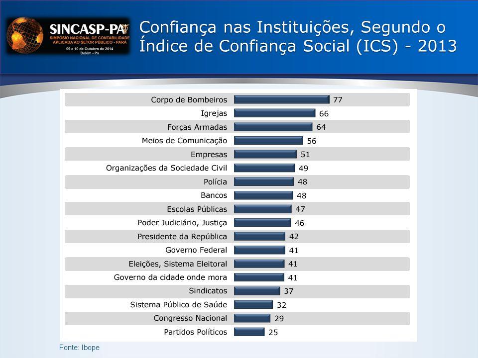 Confiança nas Instituições, Segundo o Índice de Confiança Social (ICS) - 2013 Fonte: Ibope