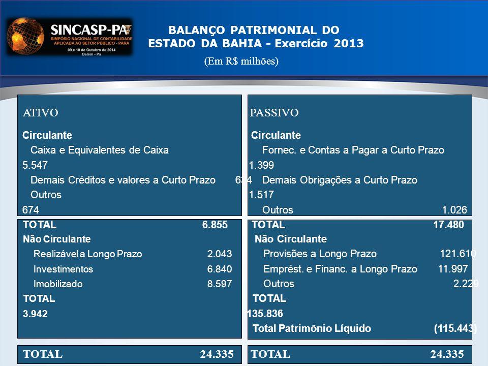 BALANÇO PATRIMONIAL DO ESTADO DA BAHIA - Exercício 2013 ATIVO Não Circulante Realizável a Longo Prazo 2.043 Investimentos 6.840 Imobilizado 8.597 TOTAL 3.942 TOTAL 24.335 PASSIVO Circulante Fornec.