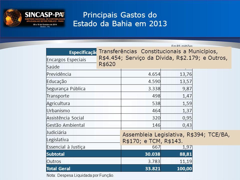 Principais Gastos do Estado da Bahia em 2013 EspecificaçãoValor% Encargos Especiais7.253 21,45 Saúde5.073 15,00 Previdência4.654 13,76 Educação4.590 13,57 Segurança Pública3.338 9,87 Transporte498 1,47 Agricultura538 1,59 Urbanismo464 1,37 Assistência Social320 0,95 Gestão Ambiental146 0,43 Judiciária1.789 5,29 Legislativa708 2,09 Essencial à Justiça667 1,97 Subtotal 30.03888,81 Outros 3.78311,19 Total Geral33.821 100,00 Em R$ milhões Nota: Despesa Liquidada por Função.