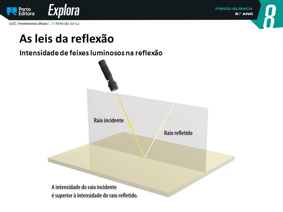 LUZ| Fenómenos óticos| 26 Reflexão da luz As leis da reflexão Intensidade de feixes luminosos na reflexão