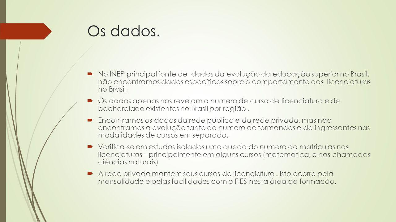 Os dados.  No INEP principal fonte de dados da evolução da educação superior no Brasil, não encontramos dados específicos sobre o comportamento das l