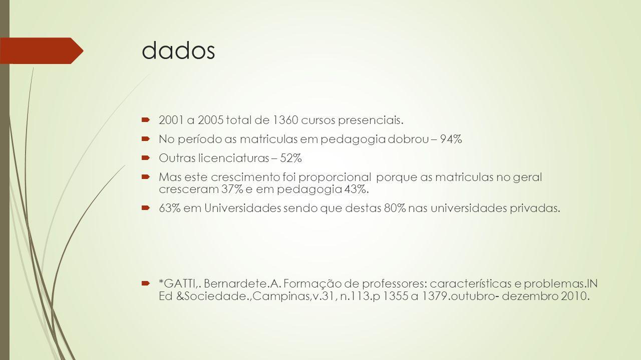 dados  2001 a 2005 total de 1360 cursos presenciais.
