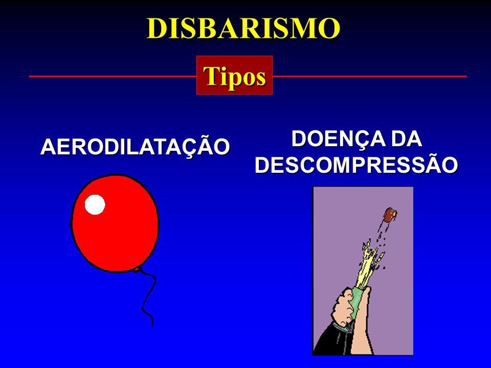 DISBARISMODISBARISMO Tipos AERODILATAÇÃO DOENÇA DA DESCOMPRESSÃO