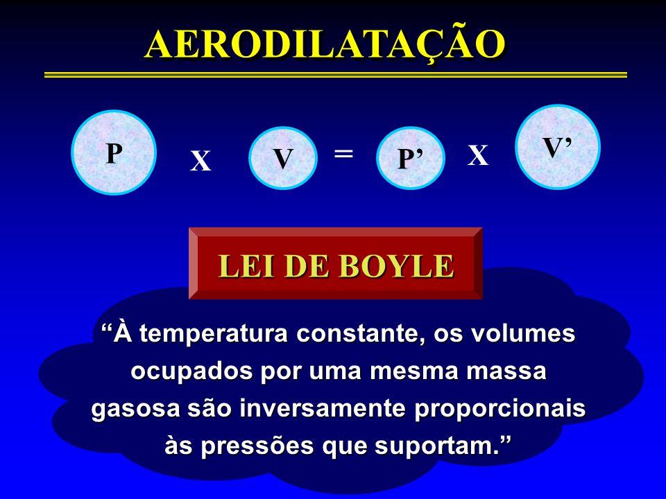 """""""À temperatura constante, os volumes ocupados por uma mesma massa gasosa são inversamente proporcionais às pressões que suportam."""" AERODILATAÇÃOAERODI"""