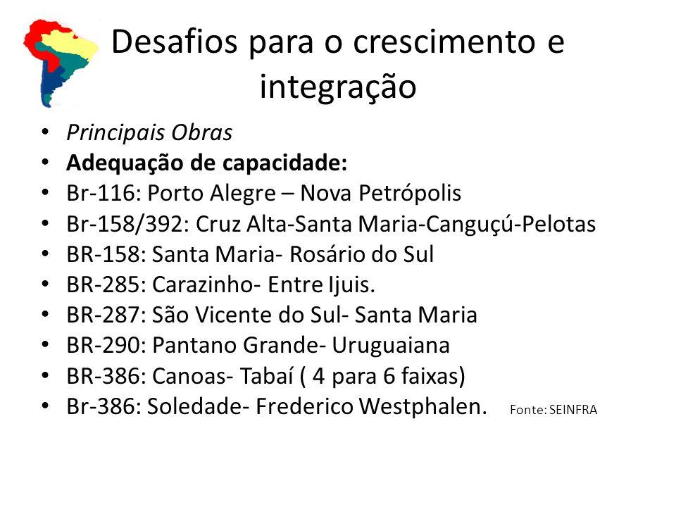 Desafios para o crescimento e integração Principais Obras Adequação de capacidade: Br-116: Porto Alegre – Nova Petrópolis Br-158/392: Cruz Alta-Santa Maria-Canguçú-Pelotas BR-158: Santa Maria- Rosário do Sul BR-285: Carazinho- Entre Ijuis.