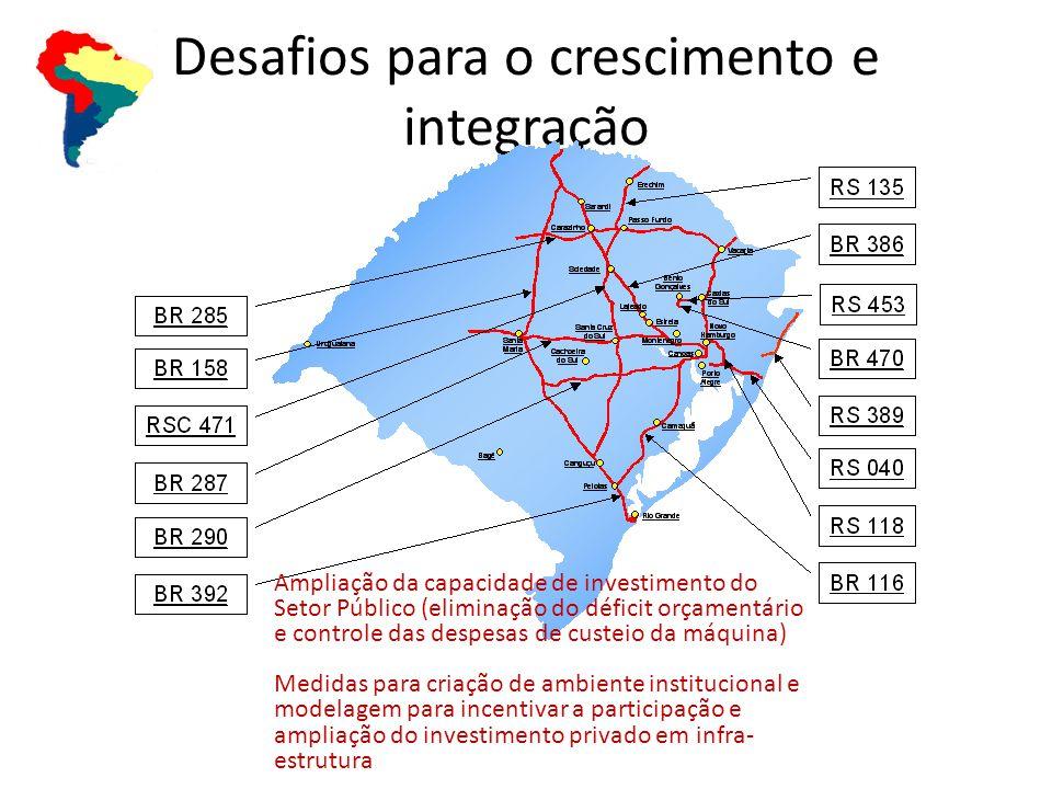 Desafios para o crescimento e integração Ampliação da capacidade de investimento do Setor Público (eliminação do déficit orçamentário e controle das despesas de custeio da máquina) Medidas para criação de ambiente institucional e modelagem para incentivar a participação e ampliação do investimento privado em infra- estrutura