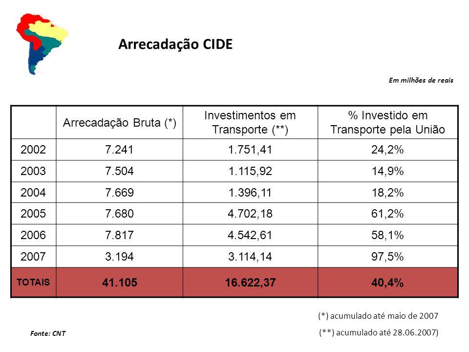 Arrecadação Bruta (*) Investimentos em Transporte (**) % Investido em Transporte pela União 20027.2411.751,4124,2% 20037.5041.115,9214,9% 20047.6691.396,1118,2% 20057.6804.702,1861,2% 20067.8174.542,6158,1% 20073.1943.114,1497,5% TOTAIS 41.10516.622,3740,4% Em milhões de reais Fonte: CNT (*) acumulado até maio de 2007 (**) acumulado até 28.06.2007) Arrecadação CIDE