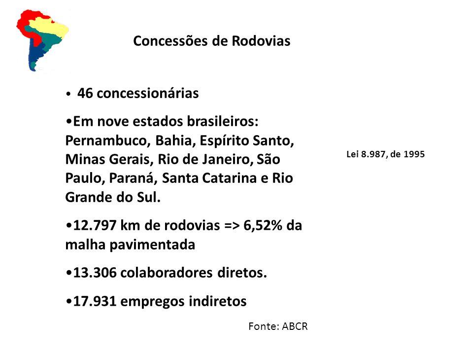 Concessões de Rodovias 46 concessionárias Em nove estados brasileiros: Pernambuco, Bahia, Espírito Santo, Minas Gerais, Rio de Janeiro, São Paulo, Paraná, Santa Catarina e Rio Grande do Sul.
