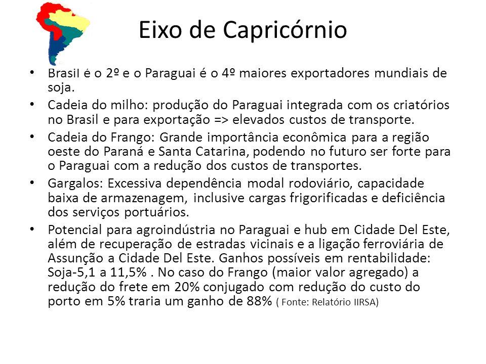 Eixo de Capricórnio Brasil é o 2º e o Paraguai é o 4º maiores exportadores mundiais de soja. Cadeia do milho: produção do Paraguai integrada com os cr