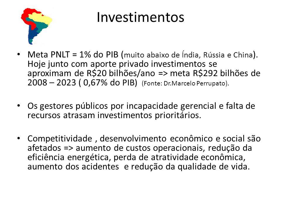 Investimentos Meta PNLT = 1% do PIB ( muito abaixo de Índia, Rússia e China ). Hoje junto com aporte privado investimentos se aproximam de R$20 bilhõe