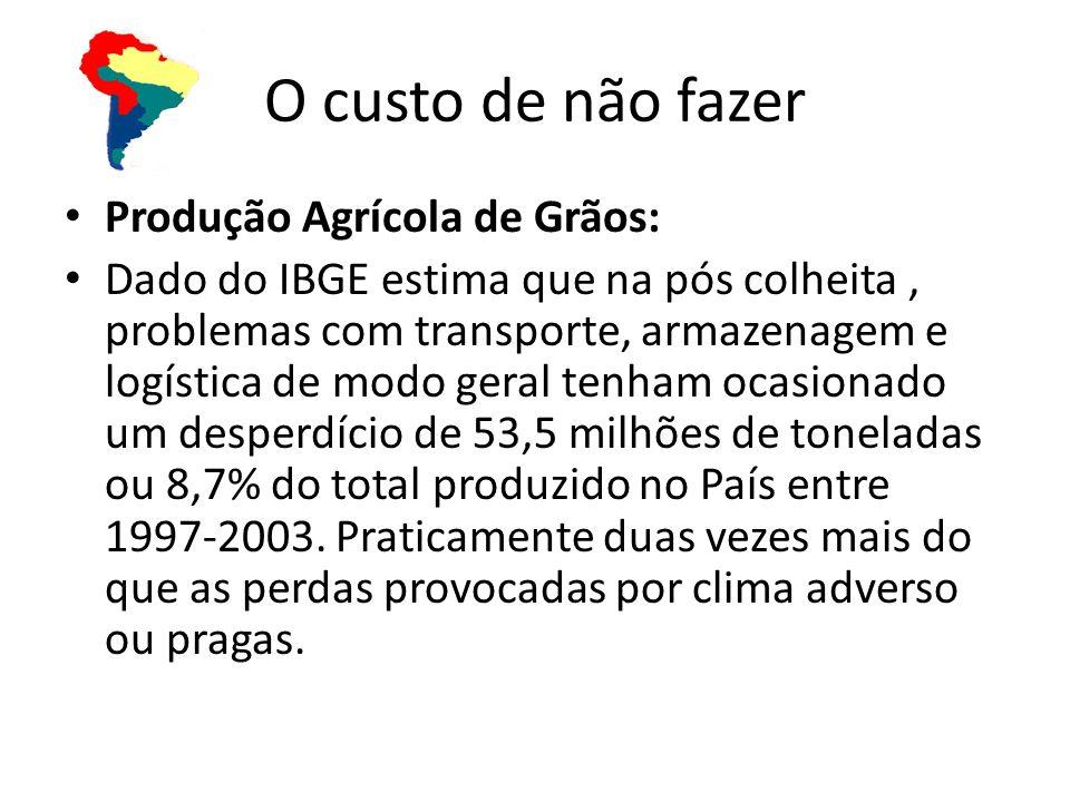 Produção Agrícola de Grãos: Dado do IBGE estima que na pós colheita, problemas com transporte, armazenagem e logística de modo geral tenham ocasionado um desperdício de 53,5 milhões de toneladas ou 8,7% do total produzido no País entre 1997-2003.