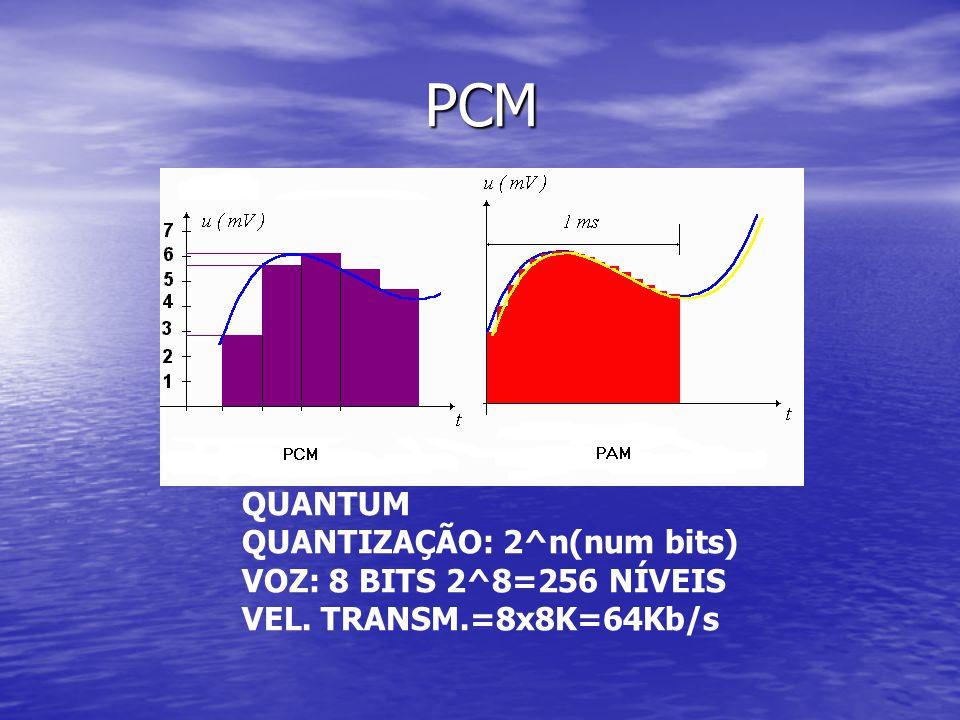 PCM PCM QUANTUM QUANTIZAÇÃO: 2^n(num bits) VOZ: 8 BITS 2^8=256 NÍVEIS VEL. TRANSM.=8x8K=64Kb/s