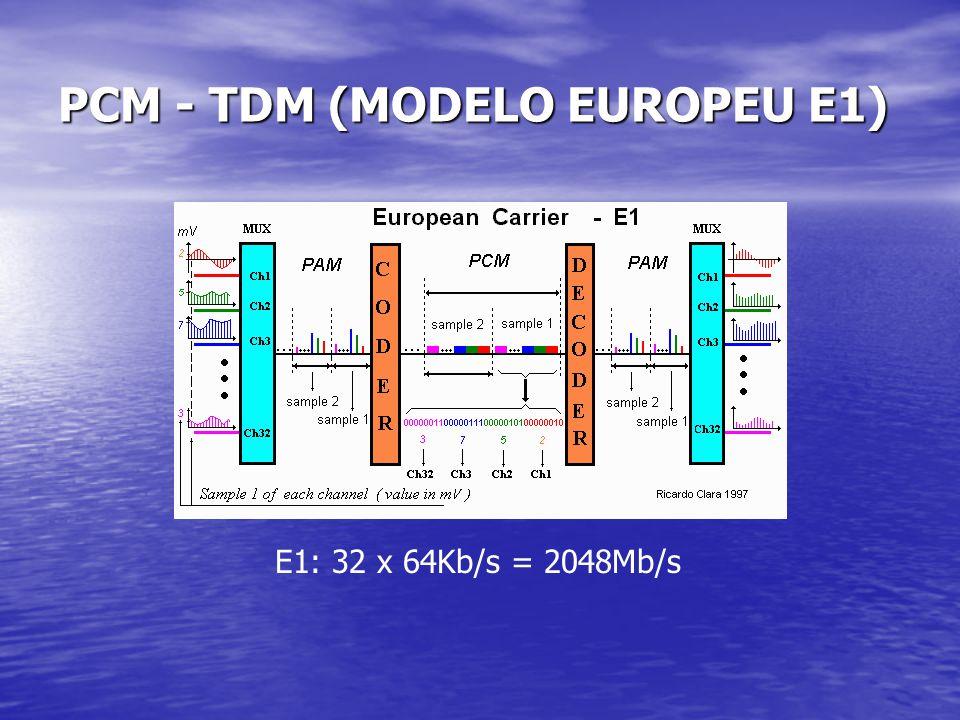 PCM - TDM (MODELO EUROPEU E1) E1: 32 x 64Kb/s = 2048Mb/s