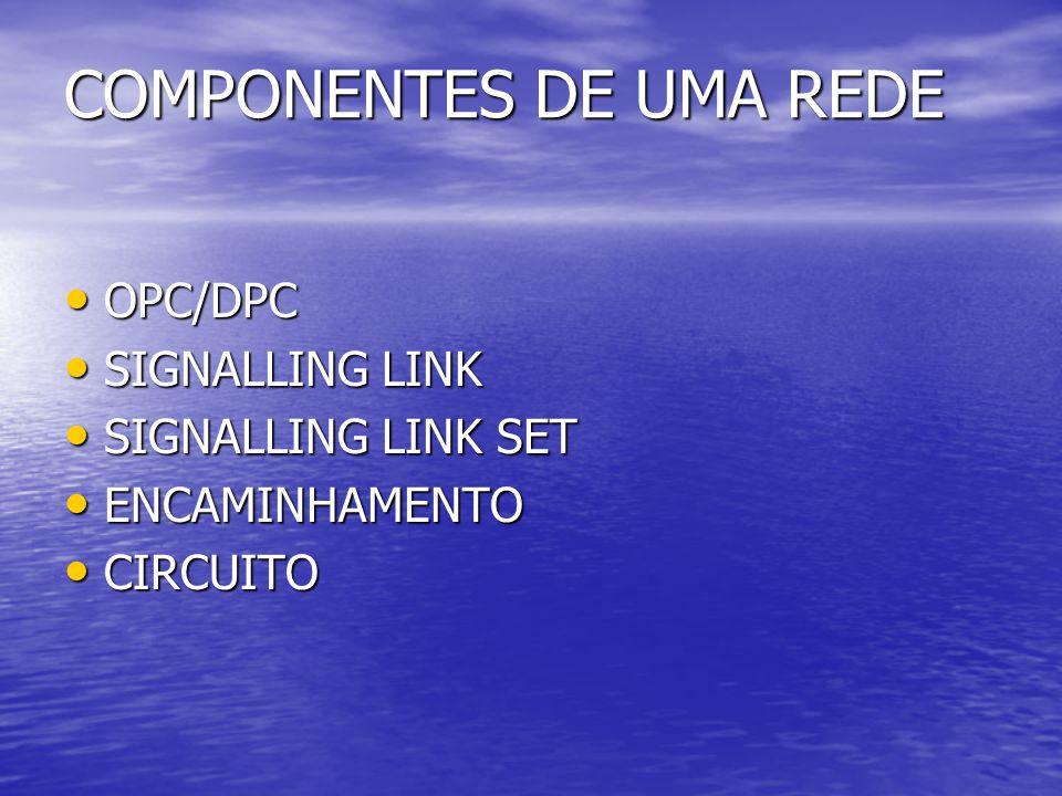 COMPONENTES DE UMA REDE OPC/DPC OPC/DPC SIGNALLING LINK SIGNALLING LINK SIGNALLING LINK SET SIGNALLING LINK SET ENCAMINHAMENTO ENCAMINHAMENTO CIRCUITO CIRCUITO