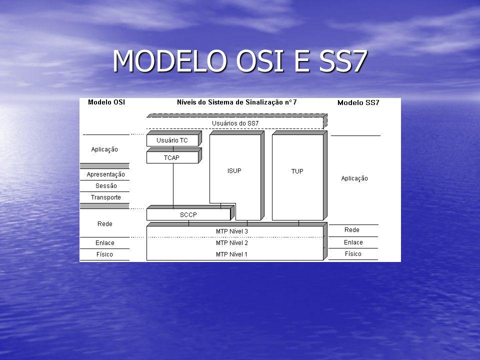 MODELO OSI E SS7