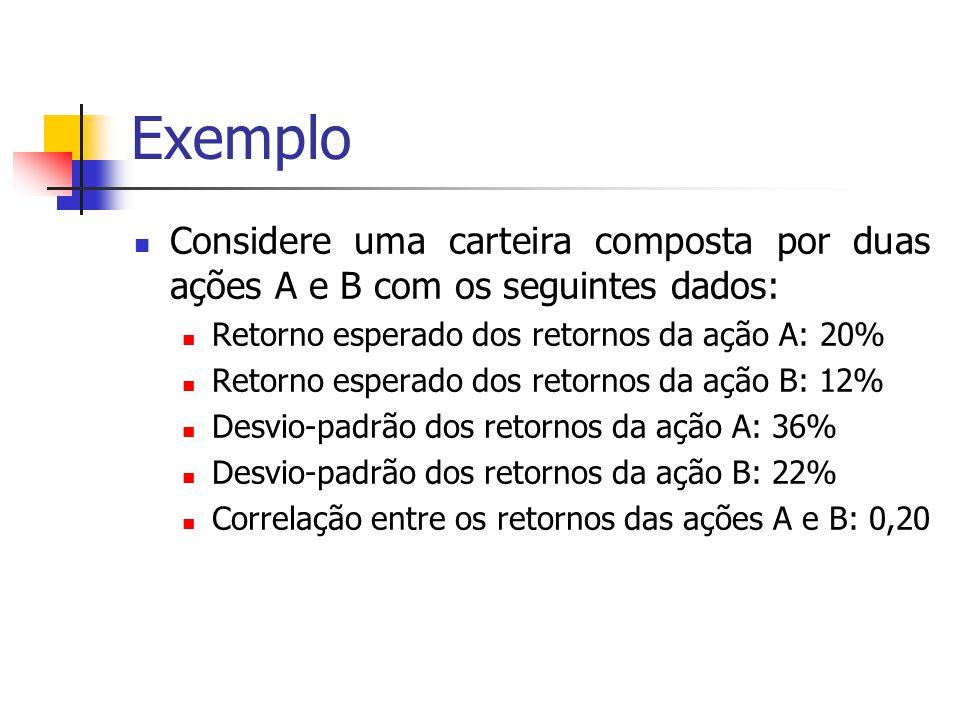 Exemplo Considere uma carteira composta por duas ações A e B com os seguintes dados: Retorno esperado dos retornos da ação A: 20% Retorno esperado dos