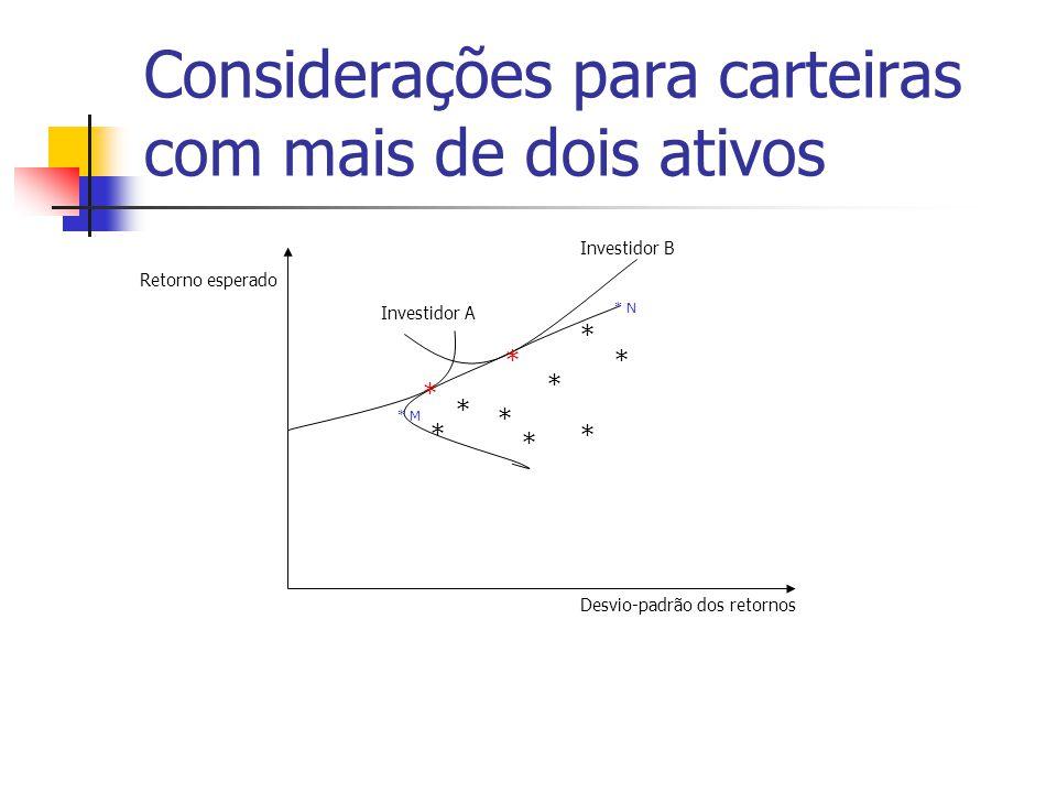 Considerações para carteiras com mais de dois ativos Neste exemplo, diante do mesmo conjunto de oportunidades, o investidor A seleciona uma carteira de ativos de menor risco que B.