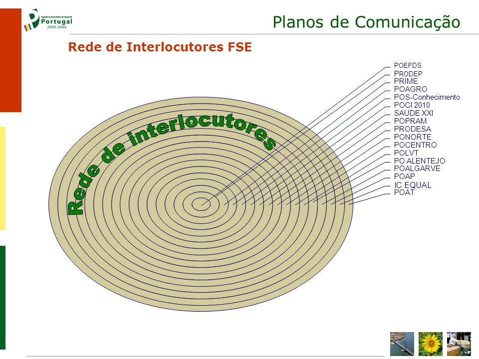 Planos de Comunicação POEFDS PRODEP PRIME POAGRO POS- Conhecimento Rede de Interlocutores FSE