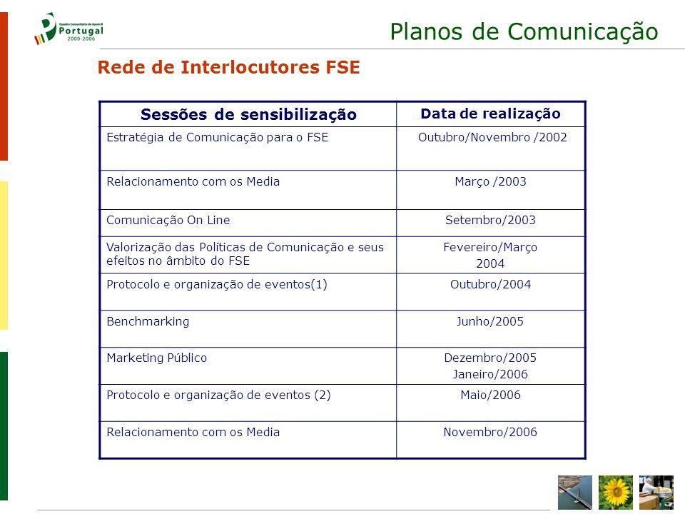 Planos de Comunicação Sessões de sensibilização Data de realização Estratégia de Comunicação para o FSE Outubro/Novembro /2002 Relacionamento com os MediaMarço /2003 Comunicação On LineSetembro/2003 Valorização das Políticas de Comunicação e seus efeitos no âmbito do FSE Fevereiro/Março 2004 Protocolo e organização de eventos(1)Outubro/2004 BenchmarkingJunho/2005 Marketing PúblicoDezembro/2005 Janeiro/2006 Protocolo e organização de eventos (2)Maio/2006 Relacionamento com os MediaNovembro/2006 Rede de Interlocutores FSE