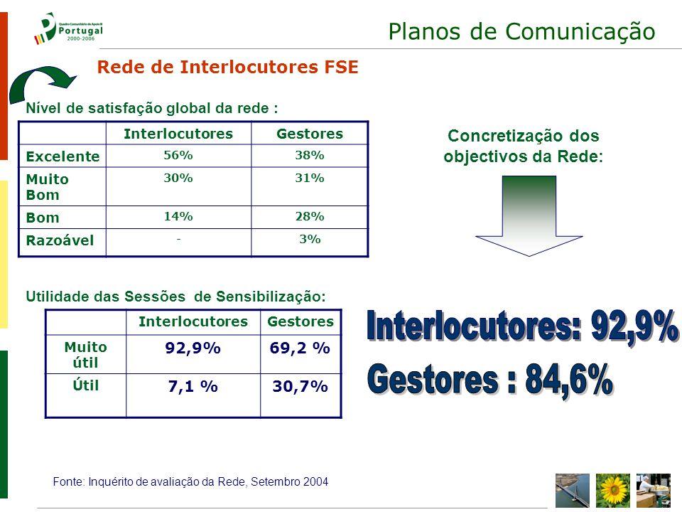 Planos de Comunicação InterlocutoresGestores Muito útil 92,9%69,2 % Útil 7,1 %30,7% Utilidade das Sessões de Sensibilização: Fonte: Inquérito de avaliação da Rede, Setembro 2004 InterlocutoresGestores Excelente 56%38% Muito Bom 30%31% Bom 14%28% Razoável -3% Nível de satisfação global da rede : Concretização dos objectivos da Rede: Rede de Interlocutores FSE