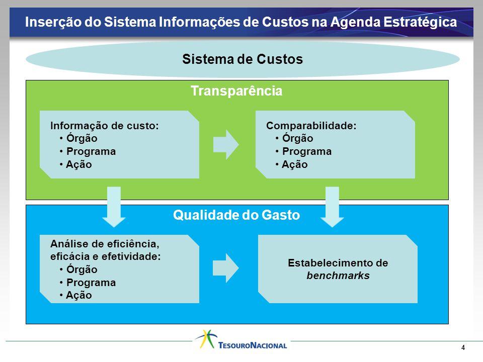 Inserção do Sistema Informações de Custos na Agenda Estratégica 4 Transparência Qualidade do Gasto Sistema de Custos Informação de custo: Órgão Programa Ação Comparabilidade: Órgão Programa Ação Análise de eficiência, eficácia e efetividade: Órgão Programa Ação Estabelecimento de benchmarks
