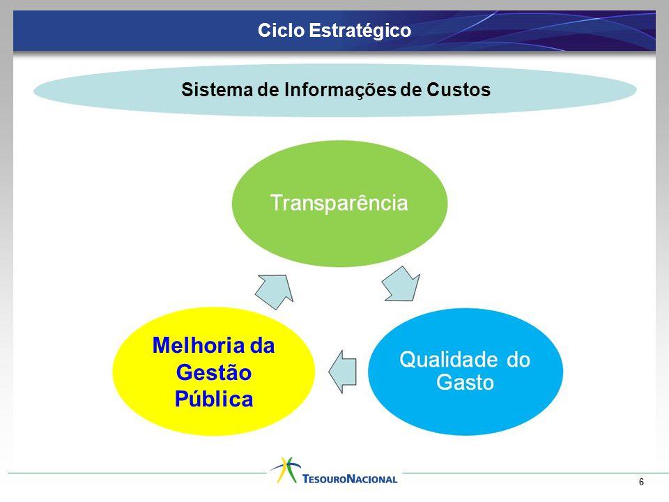 Ciclo Estratégico 6 Melhoria da Gestão Pública Sistema de Informações de Custos