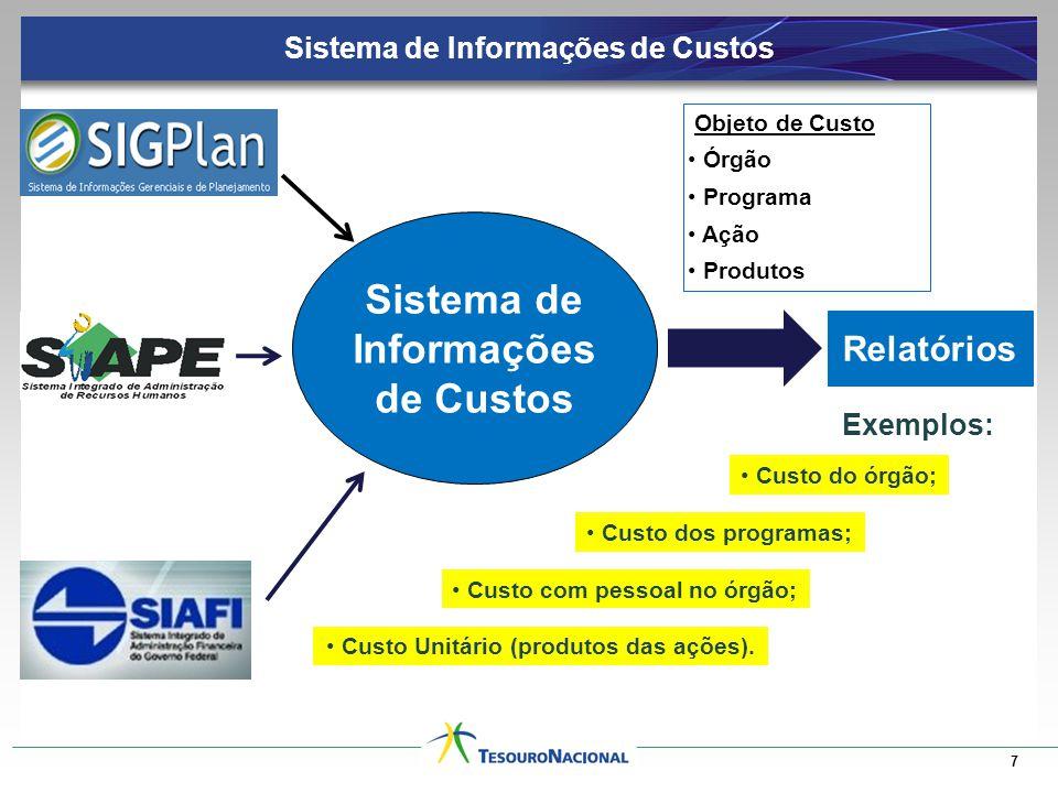 7 Relatórios Exemplos: Custo Unitário (produtos das ações).