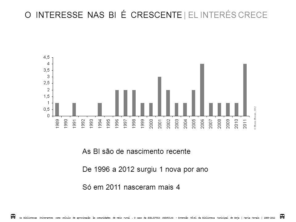 O INTERESSE NAS BI É CRESCENTE   EL INTERÉS CRECE As BI são de nascimento recente De 1996 a 2012 surgiu 1 nova por ano Só em 2011 nasceram mais 4  As