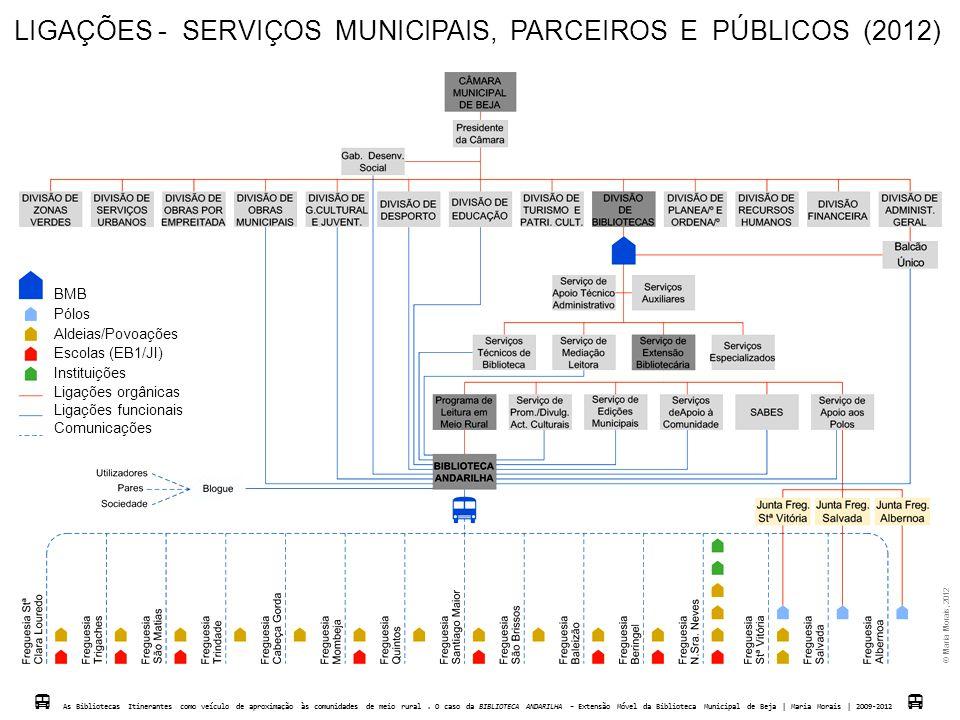 LIGAÇÕES - SERVIÇOS MUNICIPAIS, PARCEIROS E PÚBLICOS (2012) BMB Pólos Aldeias/Povoações Escolas (EB1/JI) Instituições Ligações orgânicas Ligações func