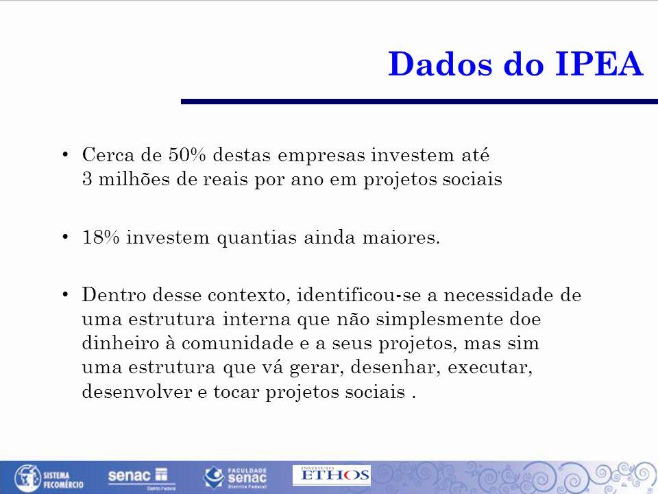 Cerca de 50% destas empresas investem até 3 milhões de reais por ano em projetos sociais 18% investem quantias ainda maiores.