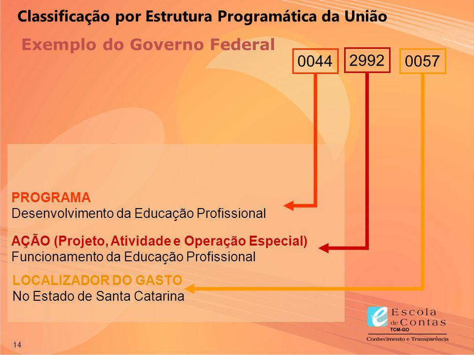 14 0044 AÇÃO (Projeto, Atividade e Operação Especial) Funcionamento da Educação Profissional LOCALIZADOR DO GASTO No Estado de Santa Catarina 0057 299