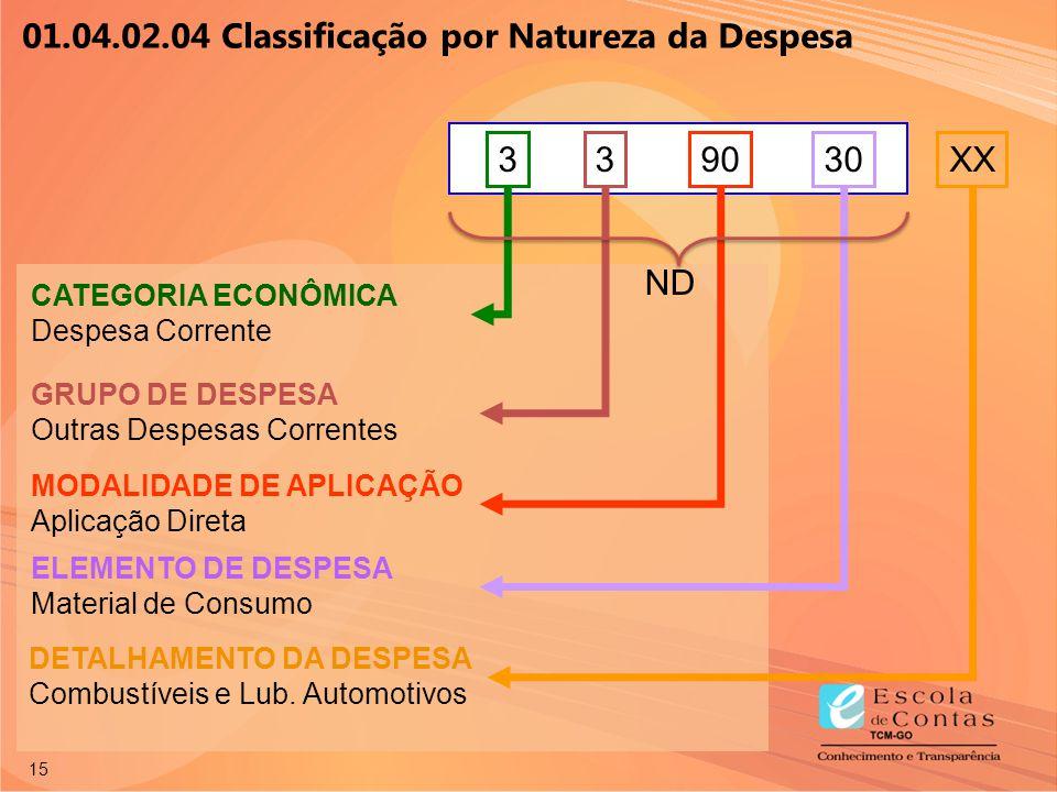 15 90 ELEMENTO DE DESPESA Material de Consumo DETALHAMENTO DA DESPESA Combustíveis e Lub. Automotivos XX30 MODALIDADE DE APLICAÇÃO Aplicação Direta 3