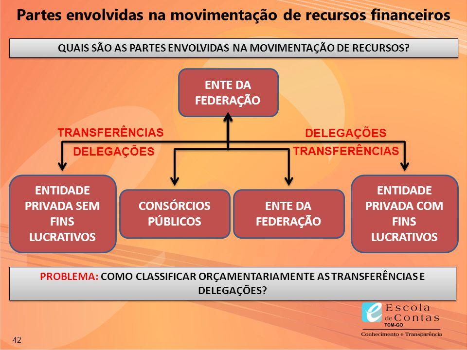 42 Partes envolvidas na movimentação de recursos financeiros ENTE DA FEDERAÇÃO ENTIDADE PRIVADA SEM FINS LUCRATIVOS CONSÓRCIOS PÚBLICOS ENTIDADE PRIVA