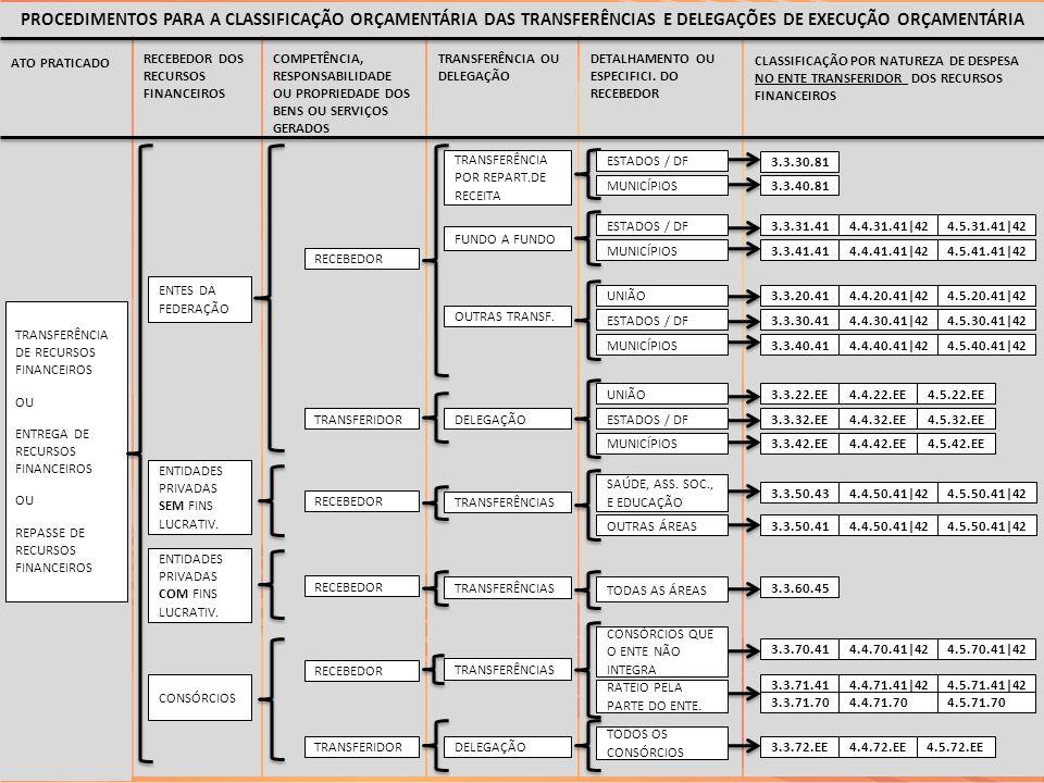 50 CLASSIFICAÇÃO POR NATUREZA DE DESPESA NO ENTE TRANSFERIDOR DOS RECURSOS FINANCEIROS ATO PRATICADO TRANSFERÊNCIA DE RECURSOS FINANCEIROS OU ENTREGA
