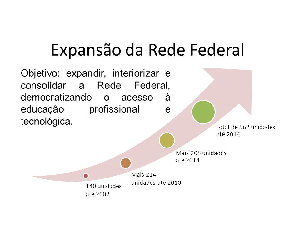 Expansão da Rede Federal Objetivo: expandir, interiorizar e consolidar a Rede Federal, democratizando o acesso à educação profissional e tecnológica.