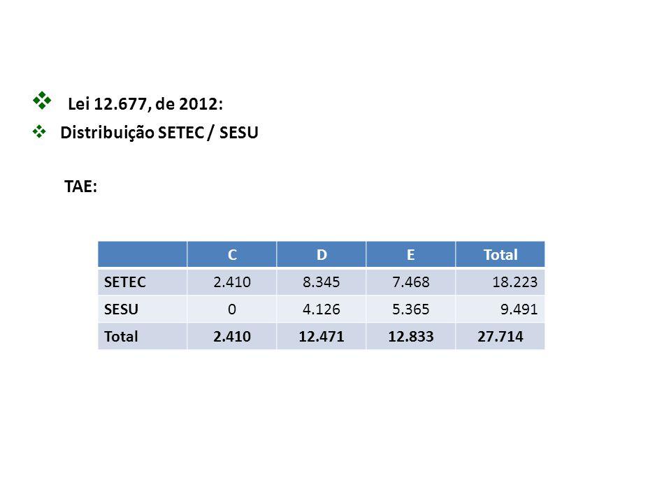  Lei 12.677, de 2012:  Distribuição SETEC / SESU TAE: CDETotal SETEC2.4108.3457.46818.223 SESU04.1265.3659.491 Total2.41012.47112.83327.714