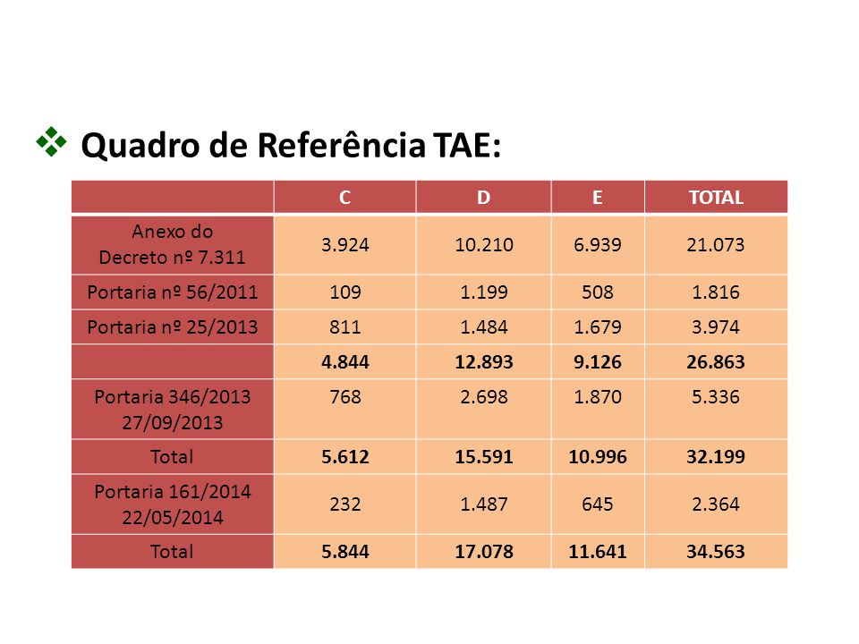  Quadro de Referência TAE: CDETOTAL Anexo do Decreto nº 7.311 3.92410.2106.93921.073 Portaria nº 56/20111091.1995081.816 Portaria nº 25/20138111.4841