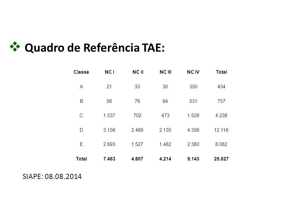  Quadro de Referência TAE: SIAPE: 08.08.2014 ClasseNC I NC IINC IIINC IVTotal A213330350434 B567694531757 C1.5377024731.5264.238 D3.1562.4692.1354.35