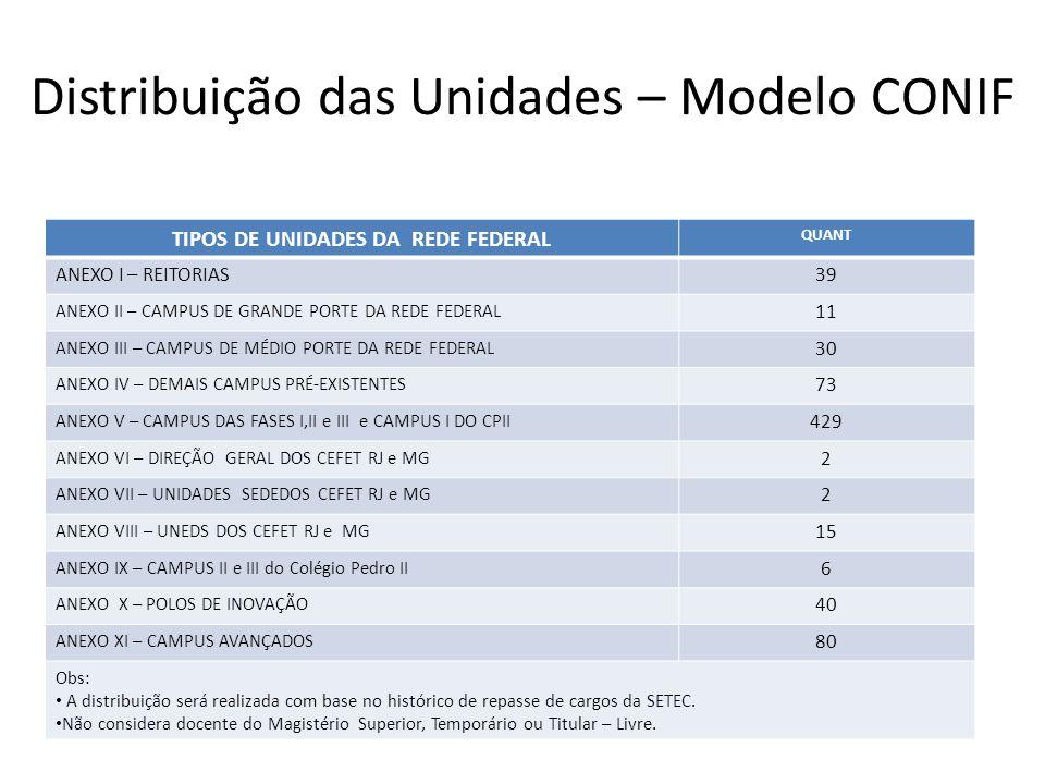 Distribuição das Unidades – Modelo CONIF TIPOS DE UNIDADES DA REDE FEDERAL QUANT ANEXO I – REITORIAS39 ANEXO II – CAMPUS DE GRANDE PORTE DA REDE FEDER
