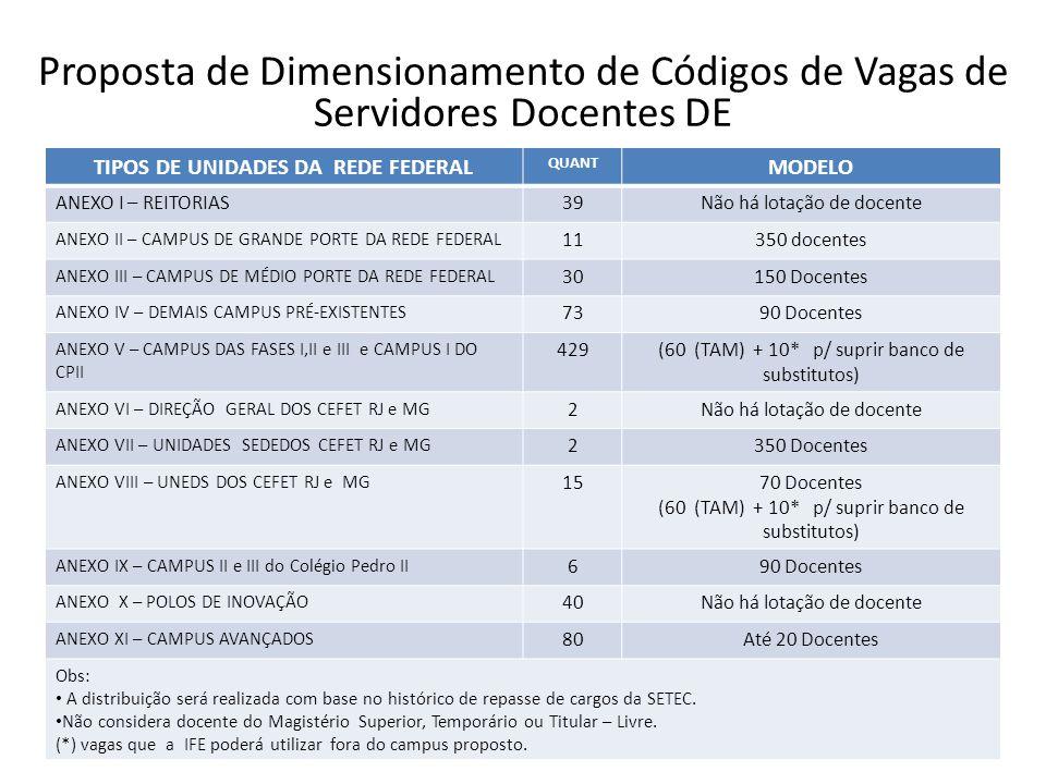 Proposta de Dimensionamento de Códigos de Vagas de Servidores Docentes DE TIPOS DE UNIDADES DA REDE FEDERAL QUANT MODELO ANEXO I – REITORIAS39Não há l
