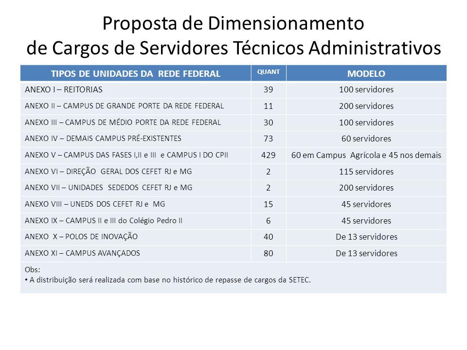 Proposta de Dimensionamento de Cargos de Servidores Técnicos Administrativos TIPOS DE UNIDADES DA REDE FEDERAL QUANT MODELO ANEXO I – REITORIAS39100 s