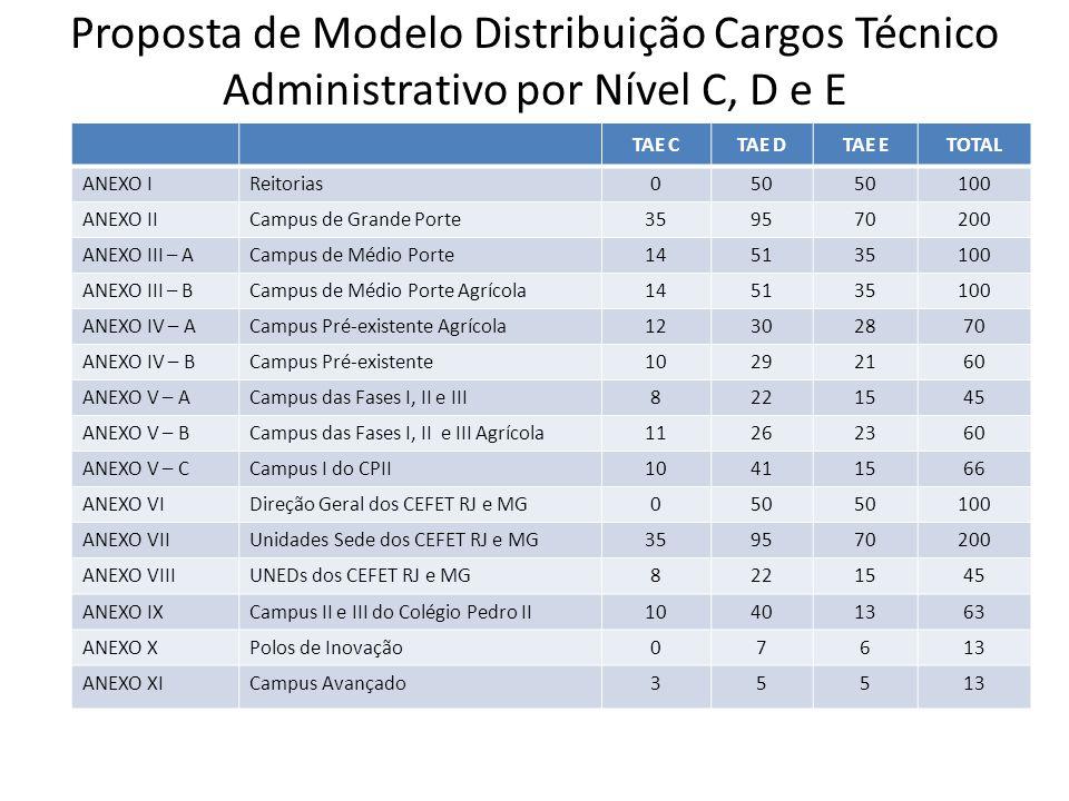 Proposta de Modelo Distribuição Cargos Técnico Administrativo por Nível C, D e E TAE CTAE DTAE ETOTAL ANEXO IReitorias 050 100 ANEXO IICampus de Grand
