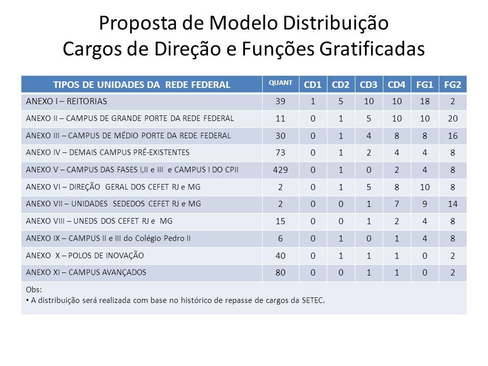 Proposta de Modelo Distribuição Cargos de Direção e Funções Gratificadas TIPOS DE UNIDADES DA REDE FEDERAL QUANT CD1CD2CD3CD4FG1FG2 ANEXO I – REITORIA