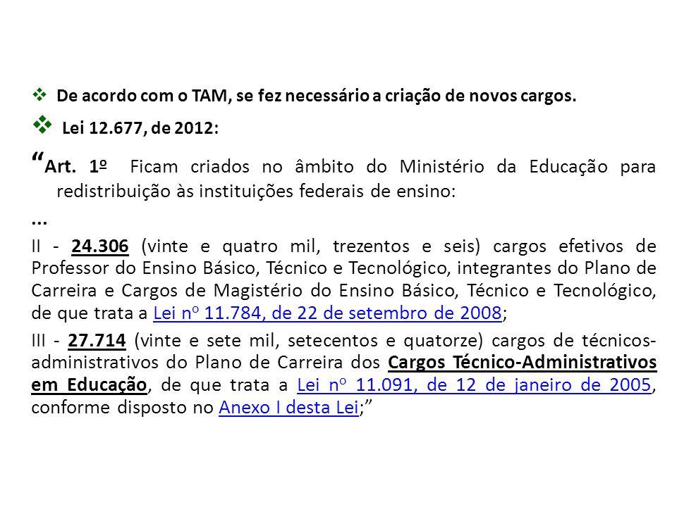 """ De acordo com o TAM, se fez necessário a criação de novos cargos.  Lei 12.677, de 2012: """" Art. 1 o Ficam criados no âmbito do Ministério da Educaçã"""