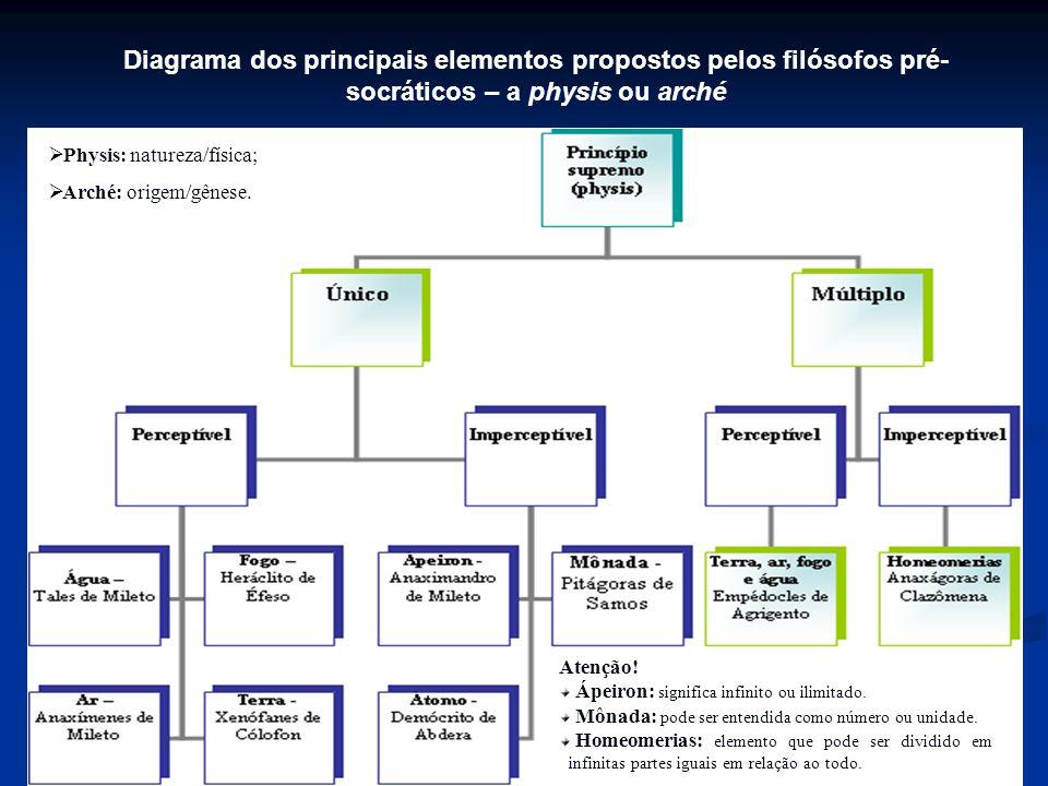 Diagrama dos principais elementos propostos pelos filósofos pré- socráticos – a physis ou arché Atenção! Ápeiron: significa infinito ou ilimitado. Môn